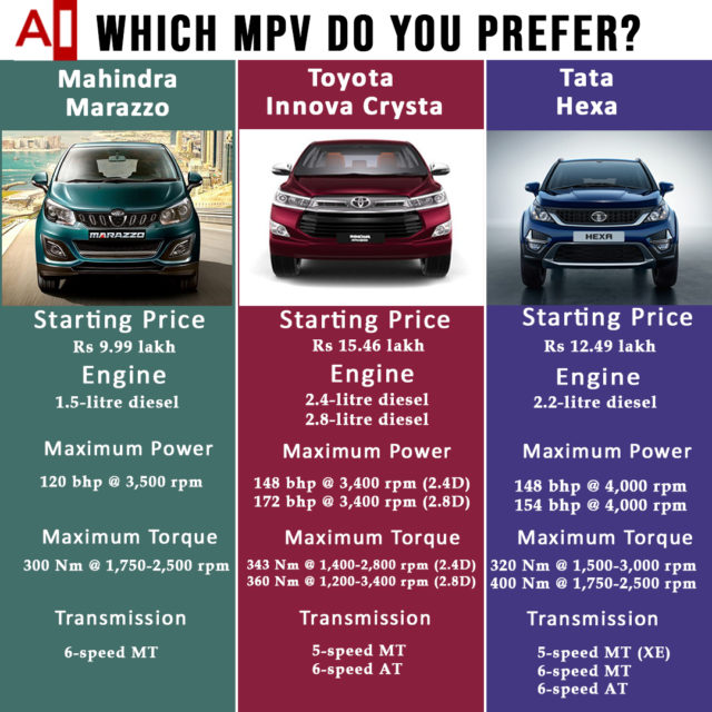 Mahindra Marazzo vs Toyota Innova Crysta vs Tata Hexa comparison