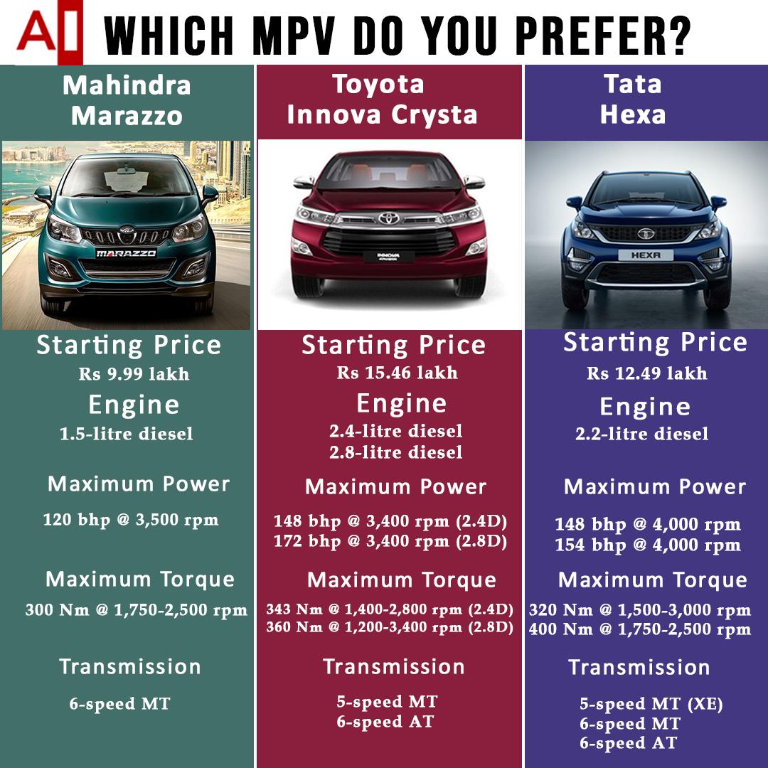 Mahindra Marazzo vs Toyota Innova Crysta vs Tata Hexa comparison
