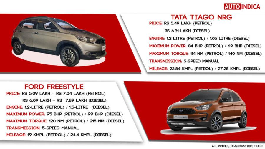 Tata Tiago NRG vs Ford Freestyle Specs