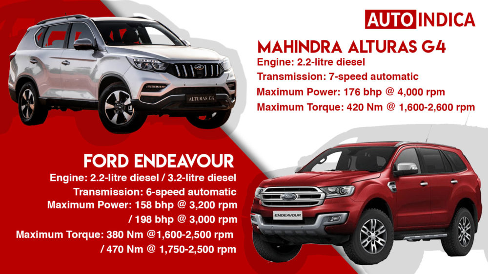 Mahindra Alturas G4 vs Ford Endeavour comparison (1)